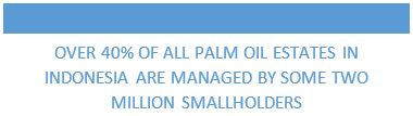 Over 40% of all palm oil estates in indonesia are managed by some two million smallholders