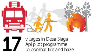 GAR - Desa Siaga Api