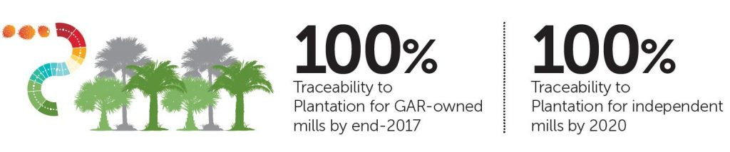 Traceability to plantation