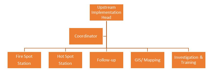05_Response_Team_structure