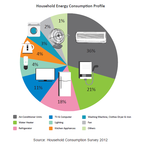 Air conditioners top the list as the highest energy consuming appliance