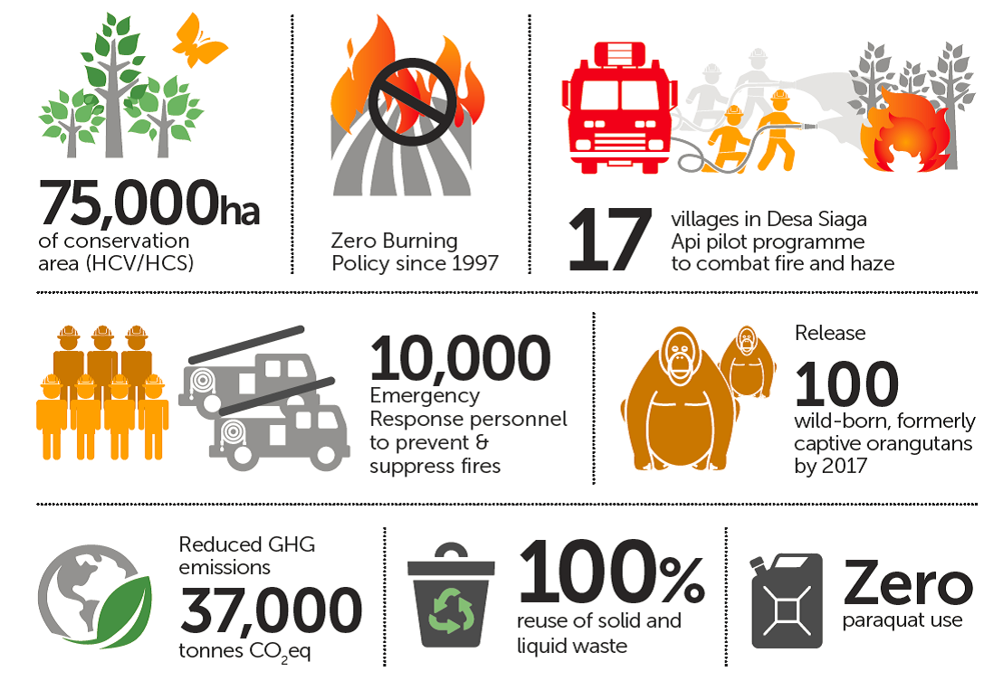 Highlights of our Environmental Management achievements