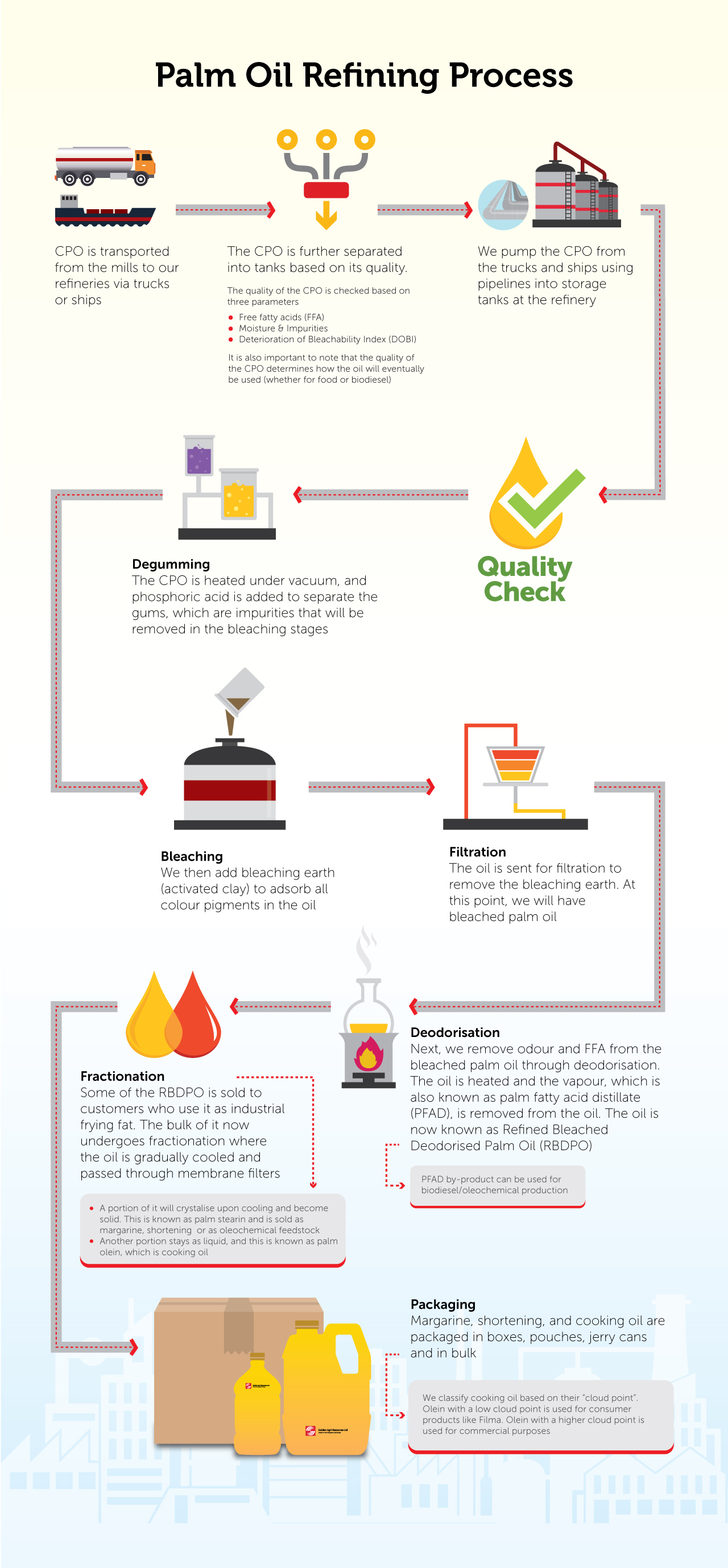 Palm oil refining process - Golden Agri-Resources