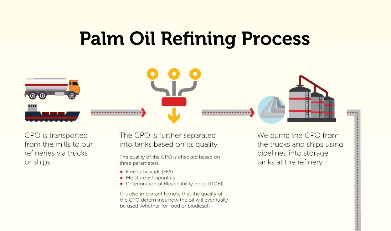 Palm Oil Refining Process Golden Agri Resources