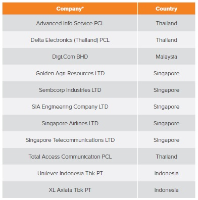 GAR makes list of top 10 companies in ASEAN for disclosure