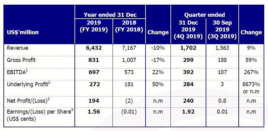 Golden Agri-Resources ends 2019 on a high note
